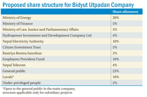 share-structure