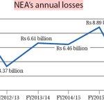 NEA-Annual-losses