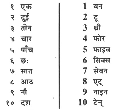 Nepali Numbers, Nepali counting and Nepali large numbers