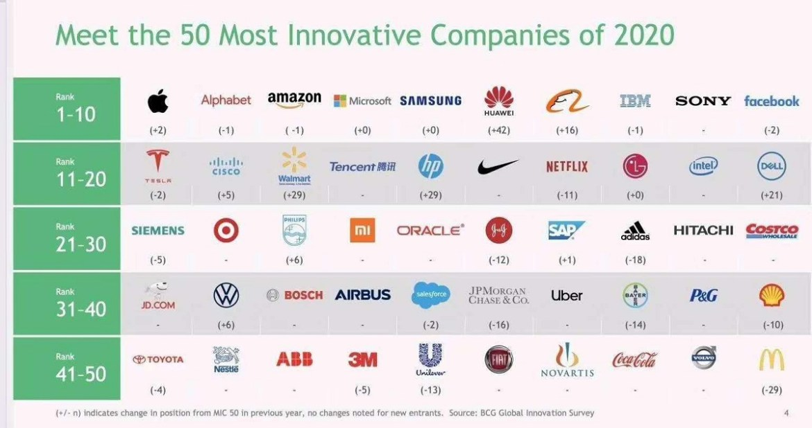 Most innovative companies 2020 BCG