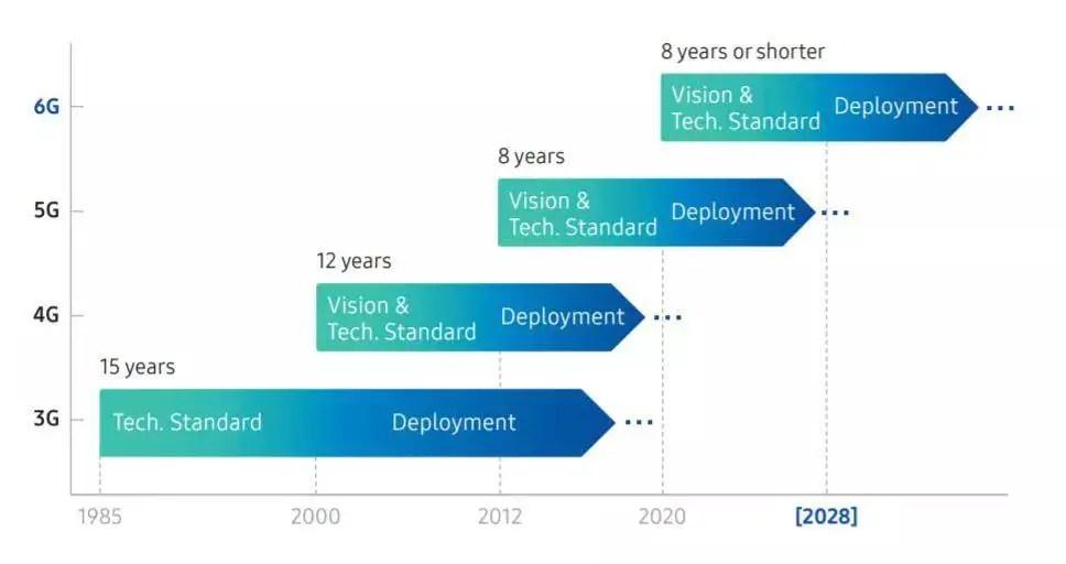 Samsung 6G Timeline