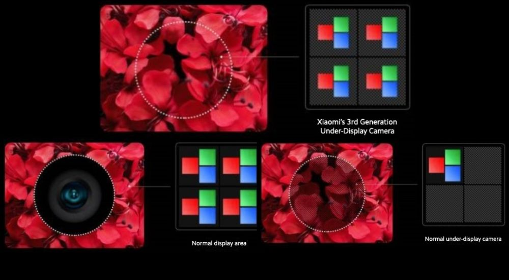 xiaomi 3rd generation Under-display camera smartphone technology