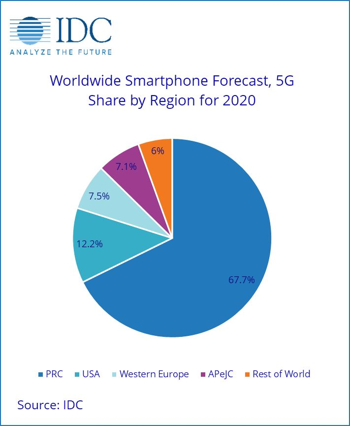 Global Smartphone market recovery