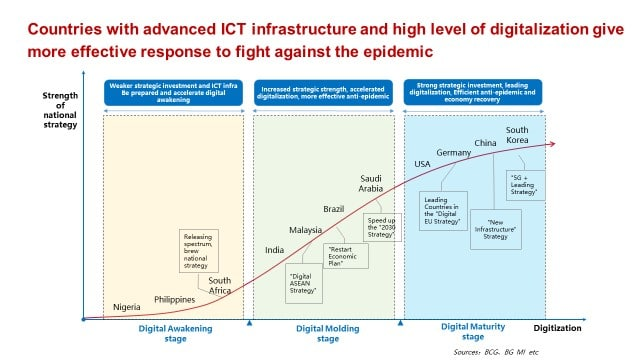ICT infrastructure and Digitalization level