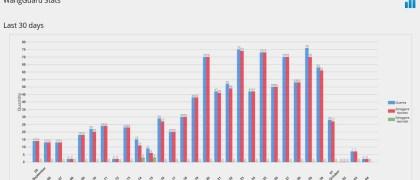 wangguard Stat