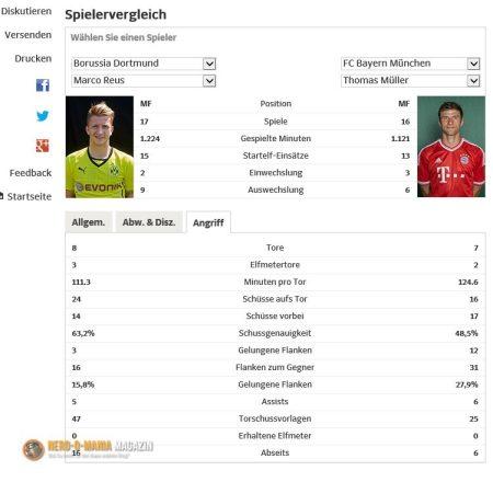 Vergleich Müller Reus