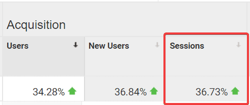increase of 36 percent in overall site traffic google analytics