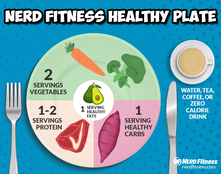 If your meal plate looks like this, you're doing a lot of the heavy lifting for weight loss.