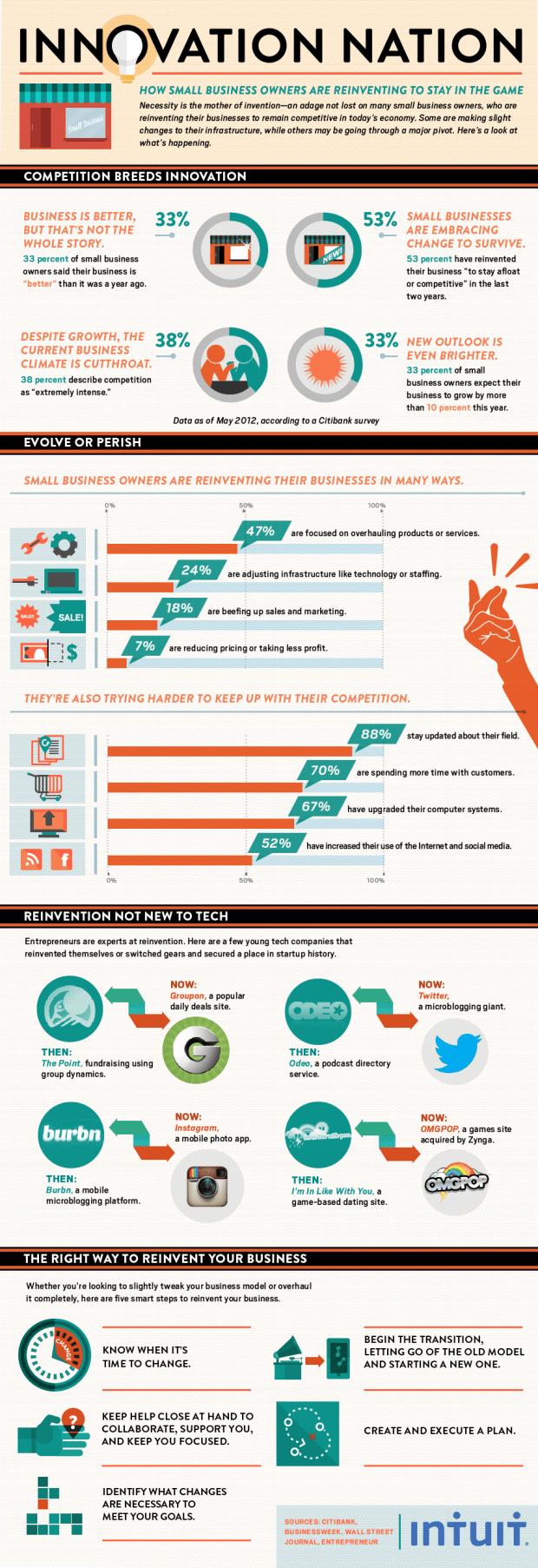 Intuit-Innovation-reinvention
