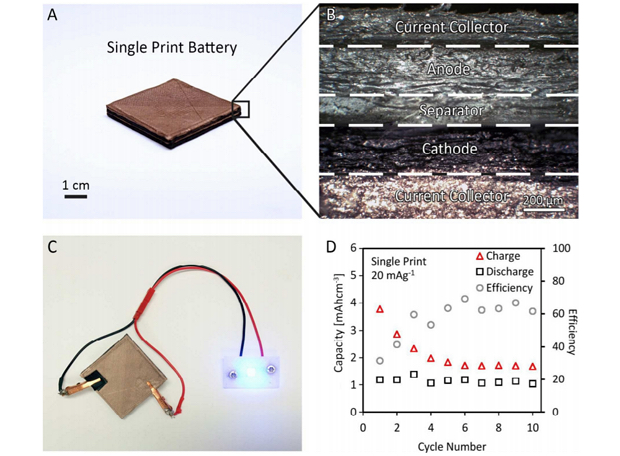 Researchers develop new method to 3D print lithium-ion batteries