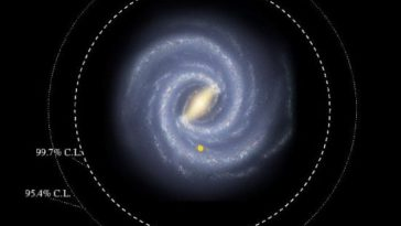 Our galaxy is much larger than previously thought, it is 200,000 light years in diameter