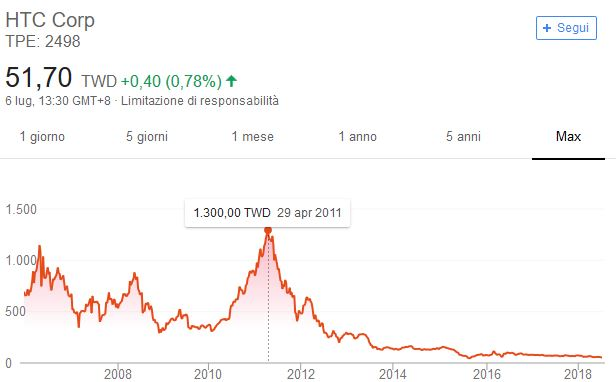 HTC Smartphone Valore azionario