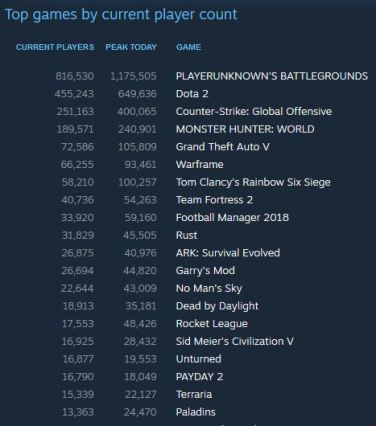 Steam Games played top 20 10-08-2018