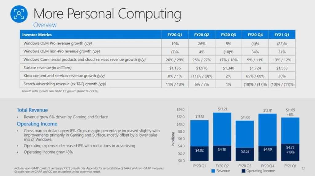 Le entrare di XBOX crescono del 30% grazie al Game Pass Giochi News Videogames XBOX ONE XBOX SERIES S XBOX SERIES X