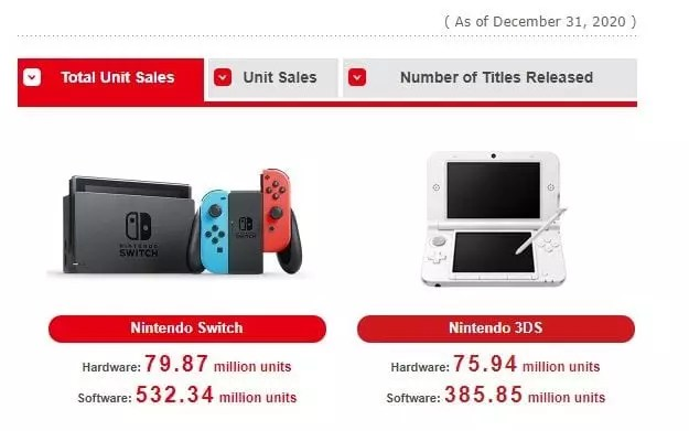 Nintendo Switch supera le vendite di Nintendo 3DS e punta a superare Nintendo Wii News OTHERS SWITCH Videogames