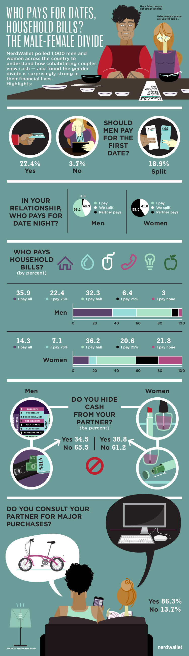 Infographic Who Pays Nerdwallet Study Finds Gender Roles Remain Strong Among Couples Nerdwalle
