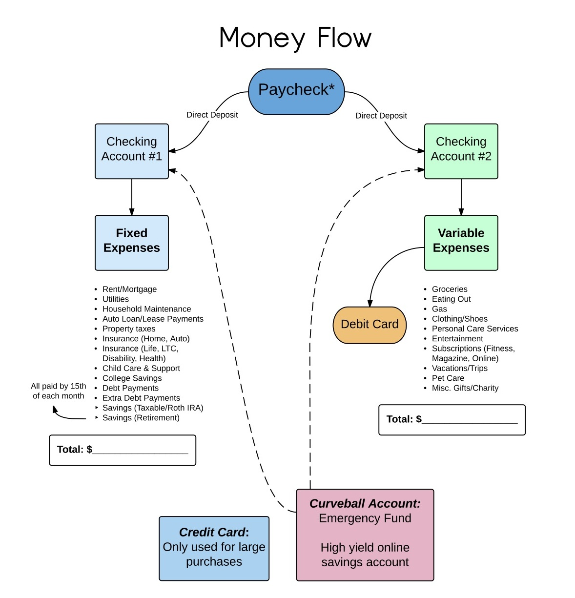 A Smart System To Track Your Money Flow