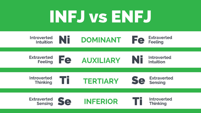 Are You an INFJ? INFJ vs INFP, ISFJ, INTJ & ENFJ | Nerdy Creator