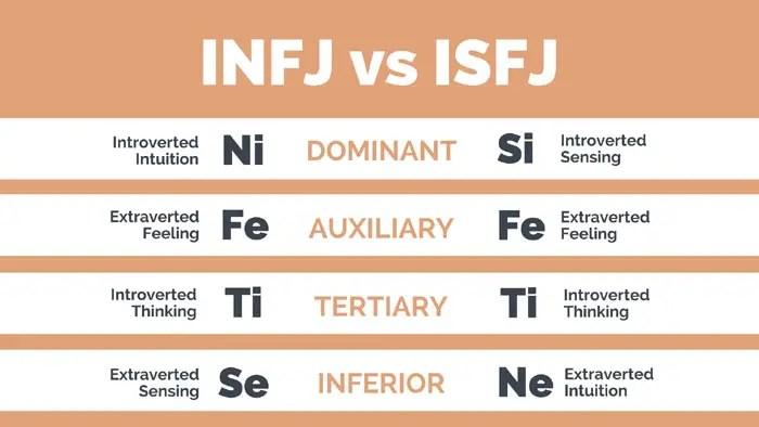 Are You an INFJ? INFJ vs INFP, ISFJ, INTJ & ENFJ | Nerdy Creator