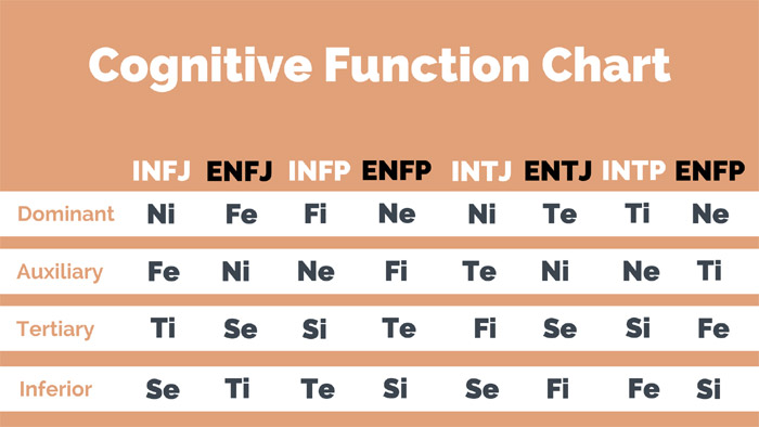 How to Use MBTI Cognitive Functions for Your Growth?   Nerdy