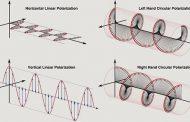 Antenna Polarization [ ARRL PODCAST ]