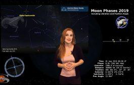 A Coronal Hole Triple Play: Solar Storm Forecast 08-01-2019