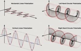 Antenna Polarization [ ARRL PODCAST ]