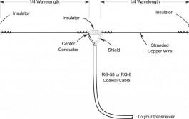 Dipole and Inverted V Antenna Basics