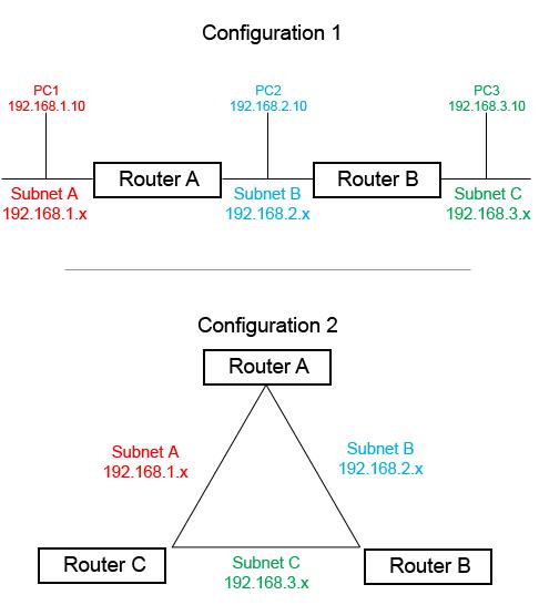 cara kerja router 3 jaringan