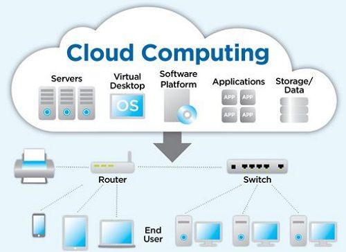 how cloud computing works
