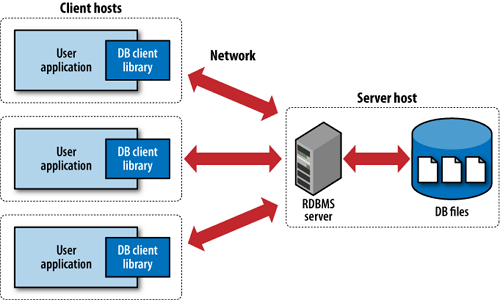 RDBMS Function