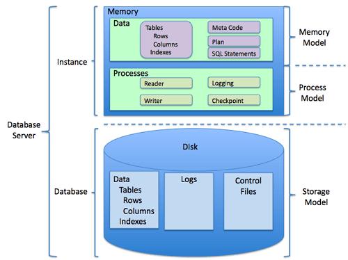 Struktur RDBMS