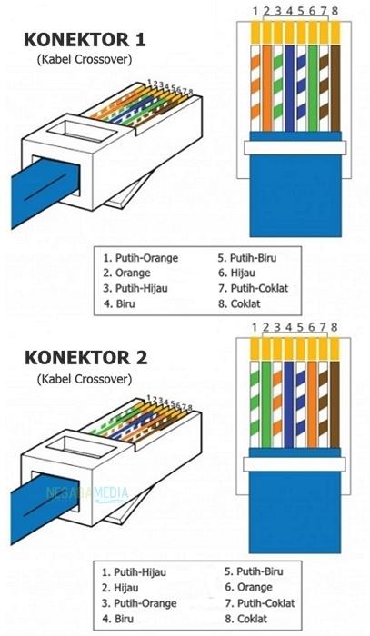 Urutan Warna Kabel Lan : urutan, warna, kabel, Susunan, Kabel, Straight, Crossover, Benar, (Sesuai, Standar)