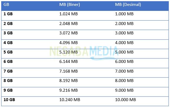 1 GB berapa MB