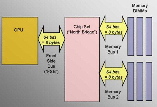 pengertian chipset dan cara kerja chipset