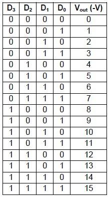 Tabel Konversi Digital Ke Analog Rangkaian Binary weighted DAC (Pengertian DAC)