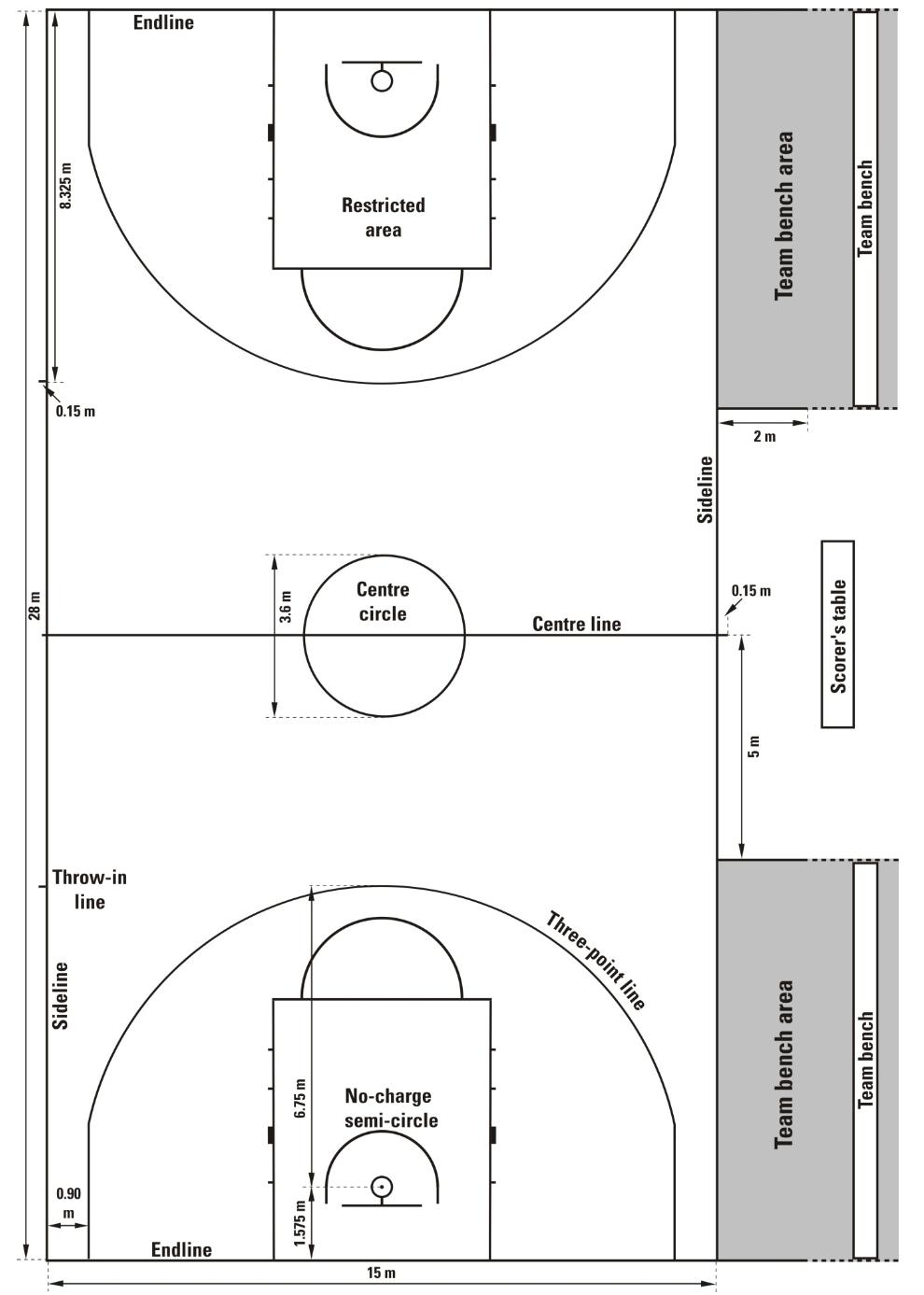 Ukuran Panjang Lapangan Bola Basket : ukuran, panjang, lapangan, basket, Ukuran, Lapangan, Basket, Tinggi, Gambar, [LENGKAP]