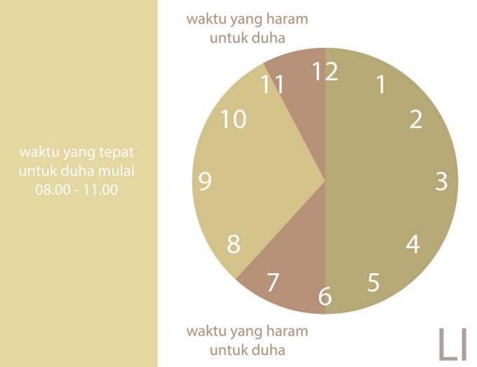 Waktu Sholat Dhuha