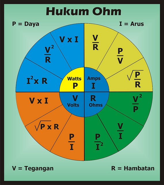 Sounds of Ohm's Law