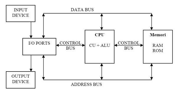 struktur sistem komputer dan penjelasannya