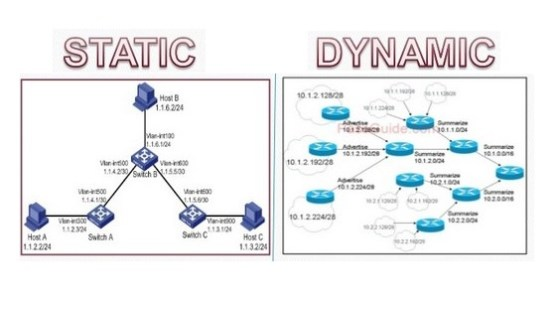 Types of Routing Based on the Nature of Routing