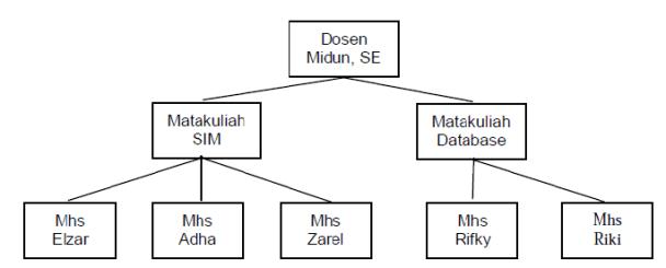 Pengertian Model Basis Data dan Fungsinya