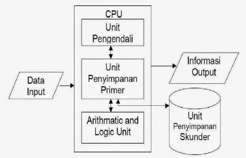 Pengertian Arsitektur Komputer dan Tingkatannya