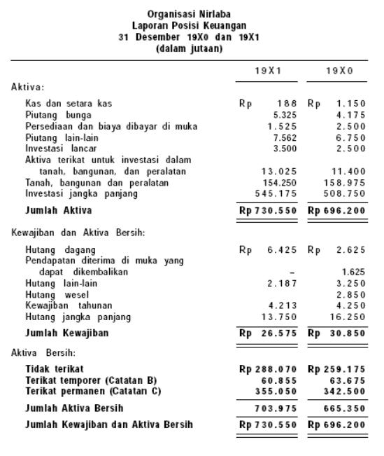 Contoh Laporan Keuangan Organisasi