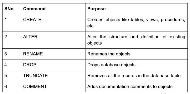 Pengertian DDL dan Fungsi DDL