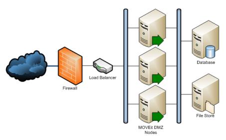 Karakteristik Firewall dan Artistekturnya