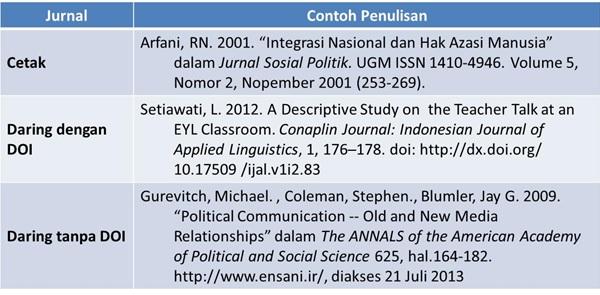 Contoh Daftar Pustaka dari Jurnal