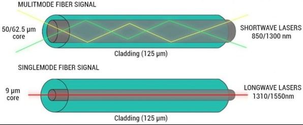 Jenis-jenis Fiber Optik