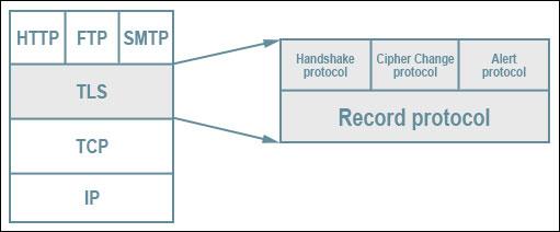 tls-protocol