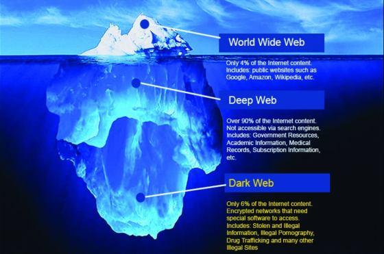 Dunia Deep Web